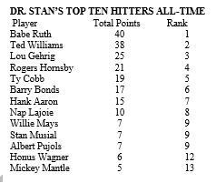 Dr. Stan the Stat's Man's Top Ten Hitters All-Time List