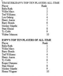 TopTen Plauer Lists by Tim Kurkjian and ESPN