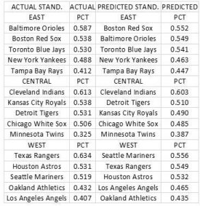 Actual PCT to Predicted PCT and Actual Standings to Predicted Standings for all 15 American League Teams