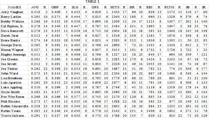 Sandlot Stats, Stan Rothman, Dr Stan the Stats Man, Stanley Rothman,Sabermetrics, Derek Jeter, Honus Wagner, greatest shortstop, great shortstops