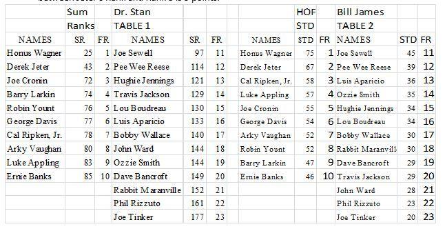 Dr. Stan vs Bill James rankings