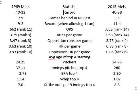 1969 Mets vs 2015 mets