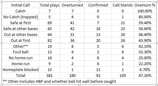 2014 Instant Replay Data