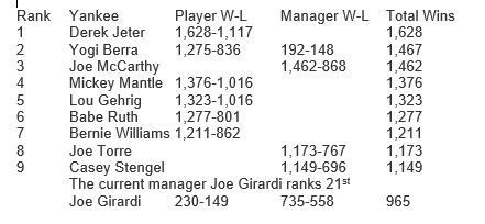 Number of wins per  Yankee player