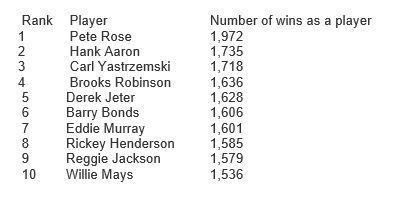 all-time Yankee player and manager win list