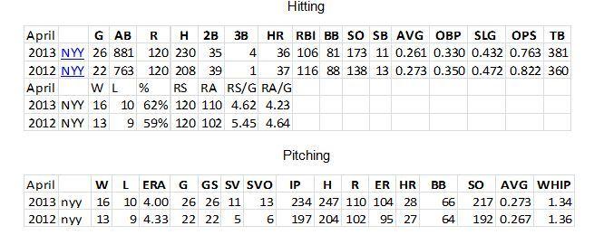 Yankees Hitting and Pitching Statistics April 2013