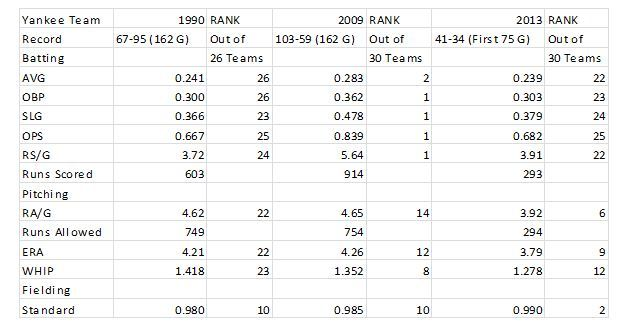 2013 Yankee batting statistics