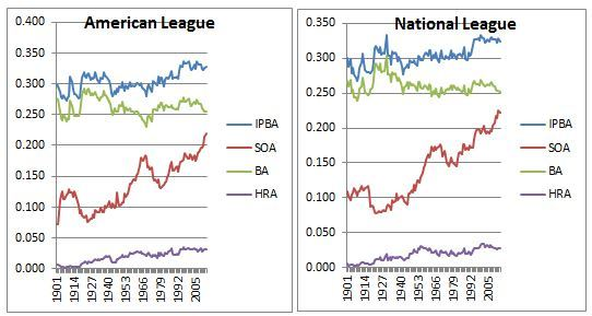 The Explosion of Strikeouts in Baseball