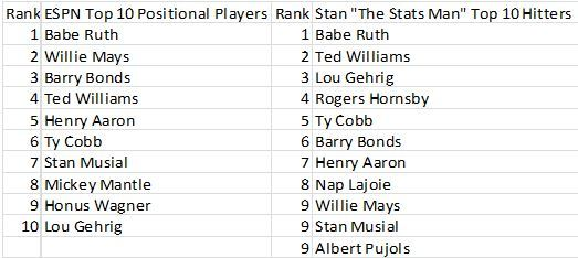 ESPN vs. Dr. Stan the Stats Man top 10 Hitters