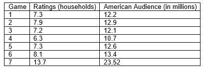 Baseball Games and TV Ratings 2014