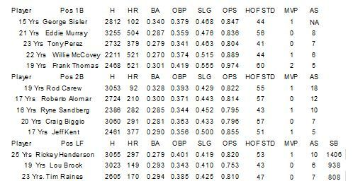 Statistics for 2014 Hall of Fame Candidates